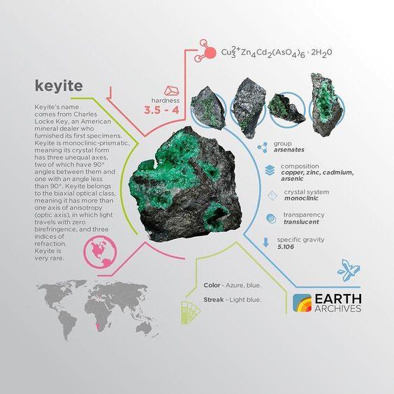 Keyite